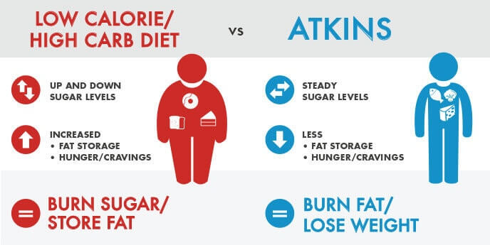 low carb Atkins